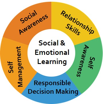 Social Emotional Learning (Webinars)